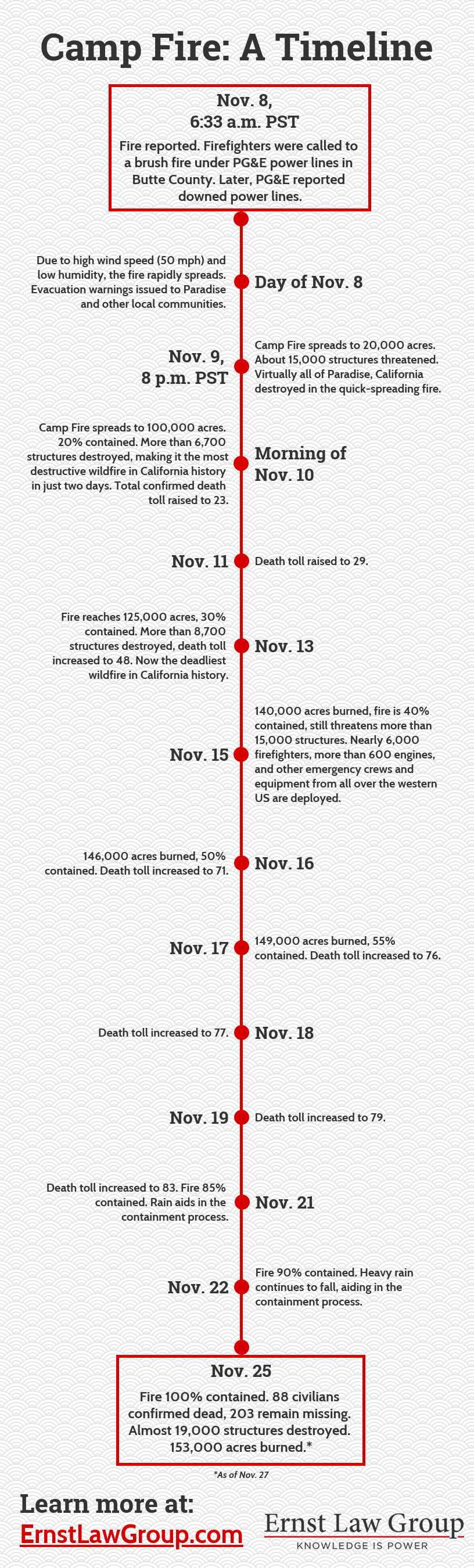 ernst Camp Fire A Timeline infographic